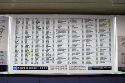 Como utilizar el Metro en Tokio